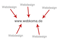 Keyword-Verlinkung