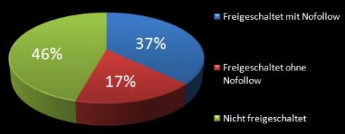 Trackback-Statistik