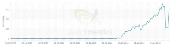 Affiliate-Links entfernen - Ranking verbessern