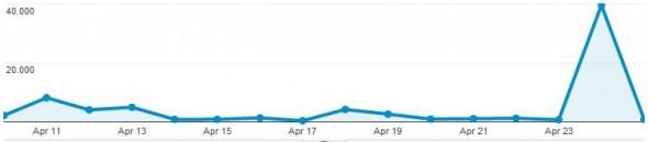 Google-News Traffic - Mehr als 35.000 Leser einer Nachricht